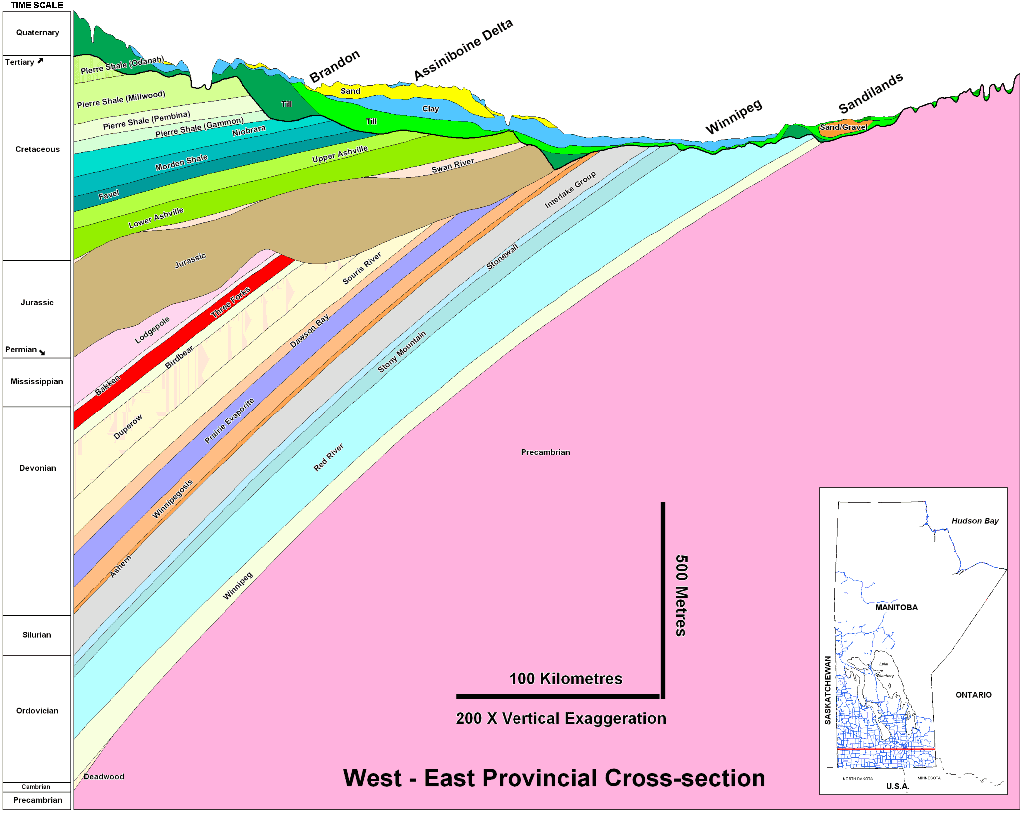 A west to east geological cross-section through southern Manitoba shows how the older strata are located below younger ones (vertical scale greatly exaggerated).